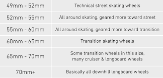 Longboard Wheel Size Chart Buyers Guide Skateboard Wheels