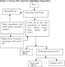 Figure 1 From Hazards Analysis And Critical Control Point