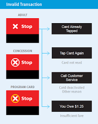 You must have a compass card before creating an account. The South Fraser Blog Compass Card Roll Out Update And Understanding Compass Card Reader Messages