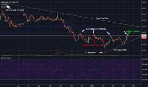 Garo Stock Price And Chart Omxsto Garo Tradingview