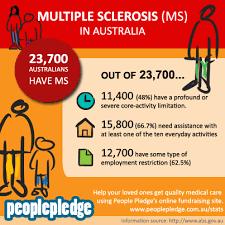 World Ms Day Understanding Multiple Sclerosis In Australia