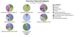 Cognos Pie Chart Cognos Pie Chart With Categories Can They Be Sectioned By