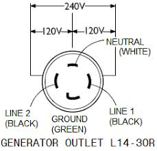 4 wire 240v outlet diagram connecting portable generator to home wiring 4 prong and 3 prong 4 prong generator outlet l14