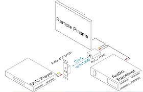 Telephone wiring diagram uk vertical bar graph video connectors