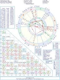Charles Uk Criminal Bronson Natal Birth Chart From The