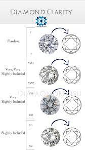 Diamond Moissanite Diamond Clarity 4cs Of Diamond