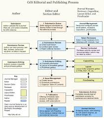About This Publishing System Open Access Publisher