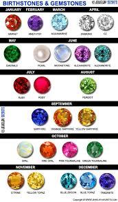 Semi Precious Stone Color Chart Birthstones And Gemstones List Sapphire Gemstone