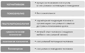 Текст книги Теория и практика психологического консультирования в  Рис 1 Предмет психологии сексуальности в различных направлениях психологии