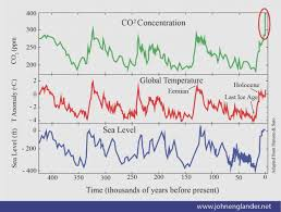 Co2 Historical Chart