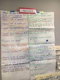 Inquiry Chart Kwl With A Twist Glad Strategy Glad