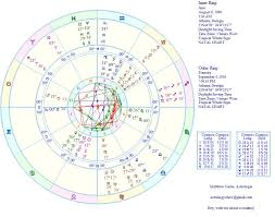The Astrology Of Fame Oh My Stars