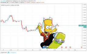 Bart Chart Pattern Bart Simpson Chart Pattern Bart Simpson Chart Marketing