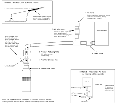 Lake Water Pump System Design Cottage Water Supply Specializes In Winterized Cottage Water