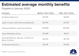 What Is The Social Security Disability Pay Chart Social Security Benefits To Get A 1 6 Boost In 2020