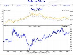 Gold And Silver Charts Compared To Silver And Platinum Gold Is Getting Really