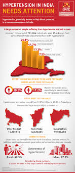 High Blood Pressure In India Facts Chart Infographics