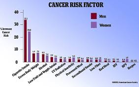Cancer Chart 2018 This Chart Shows How Your Lifestyle Can Affect Your Cancer