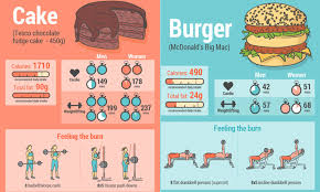 Mcdonalds Fast Food Calorie Chart Calorie Infographic Reveals How Long It Takes To Burn Off