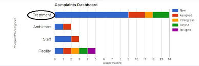 Google Chart Api Clickable Bar Chart Lebels Using Google Chart Api Stack