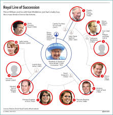Royal Family tree and line of succession | Trees, Around the ...