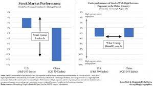 Stock Market Analysis Sample Enchanting Trump's Trade War Is Hitting US And China Stocks Equally Council