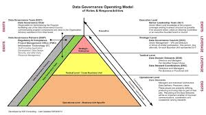 Data Governance Raci Chart Complete Set Of Data Governance Roles Responsibilities