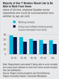 Telecommute Job 70 Of Millennials Would Rather Work From Home Than The Office