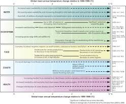 6 4 Charting A Course For The Future Section Assessment A Glimpse At Our Possible Future Climate Best To Worst Case