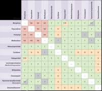 Injectable Drug Compatibility Chart Iv Compatibility Chart Antibiotics