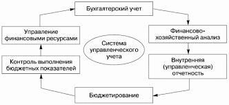 Курсовая работа Управленческий учет в строительных организациях