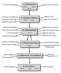 Research Paper Terms 9 Basic Parts Of Research Articles Education Research Paper