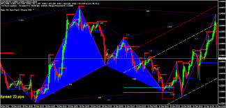 Forex Chart Pattern Indicator Free Download Search Butterfly Pattern Metatrader 4 Forex Indicator