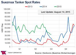 Teekay Tankers Still Worth Holding Teekay Tankers Ltd