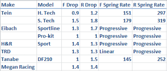 Eibach Spring Rate Chart Spring Rates Ride Height Comparison Page 3 Scionlife Com
