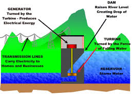 Electric generator how it works Ac Generator Difference Hydroplantanimategif Bestbackpackingstoveinfo How Hydropower Works