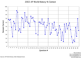world history connected vol no bill strickland ap world east grand rapids high school