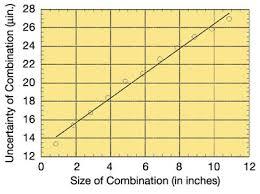 Quality Measurement Graded Gage Blocks Serve A Purpose