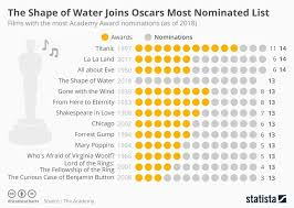 Top 18 Maps And Charts That Explain Oscars Hollywood And