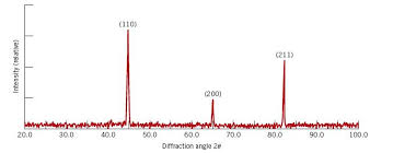 Solved The Figure Below Shows An X Ray Diffraction Patter