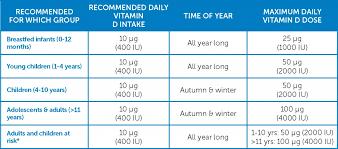 Vitamin Consumption Chart Vitamin Recommendation Chart 2019