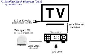 direct tv wiring diagram Satellite Tv Wiring Diagrams tv wiring diagram components direct tv satellite wiring diagrams