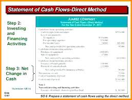 Statement Of Cash Flows Direct Flow Template Method Sample Projected