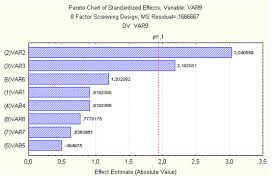 Lysine Chart Pareto Chart Showing The Individual Effect Of Salts And