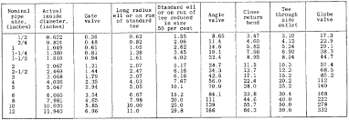 Pipe Elbow Length Chart Loss Of Pressure Through Screw Pipe Fittings Engineers Edge