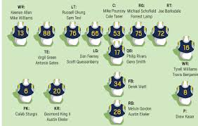 La Rams Depth Chart 2018 Nfl Preview Projected Chargers 2018 Depth Chart Orange