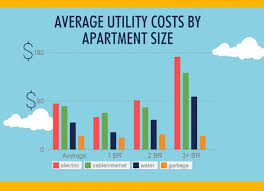 average cost of a two bedroom apartment. Photo 5 Of 7 How Much Are Average First Apartment Rent And Utility Costs? Our Survey Results Infographic - Cost A Two Bedroom