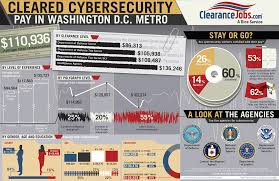 security salary cyber security degree salary expectations