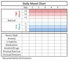 Daily Mood Chart For Bipolar Disorder 20 Methodical Simple Mood Chart