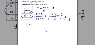 finding the slope from an equation how to write a slope intercept equation given an x y